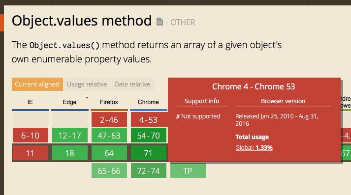 Using ES6 in Chrome 49 – MOISES BELCHIN
